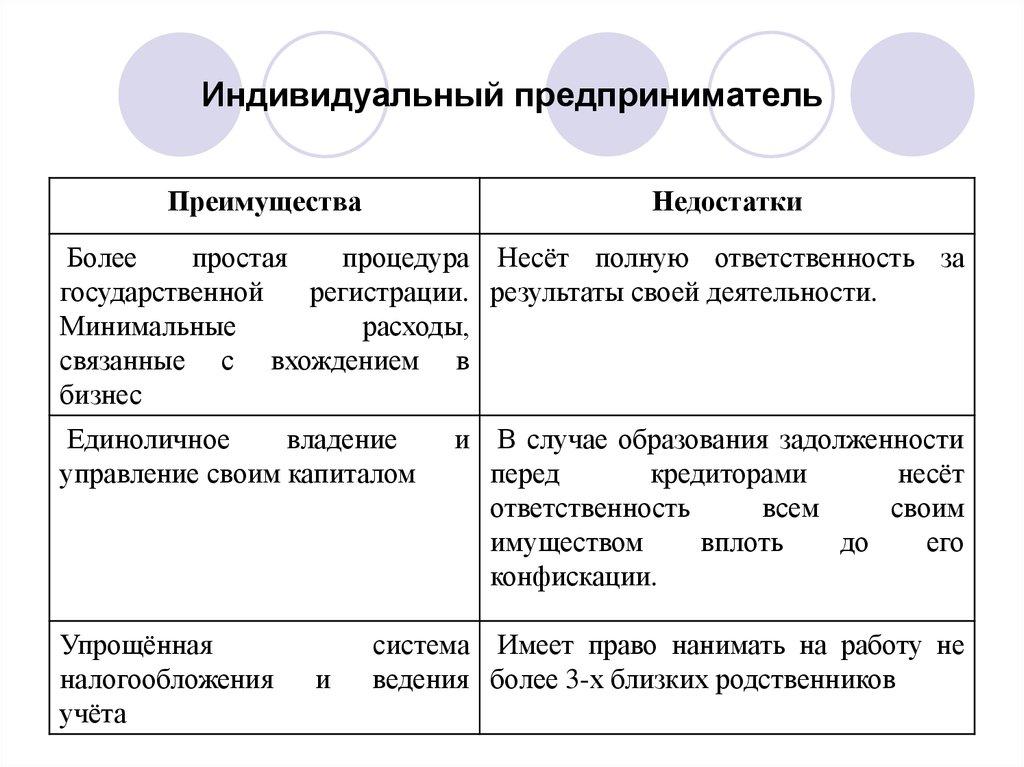 Индивидуальный предприниматель представляет собой услуги бухгалтера для ооо цены в москве