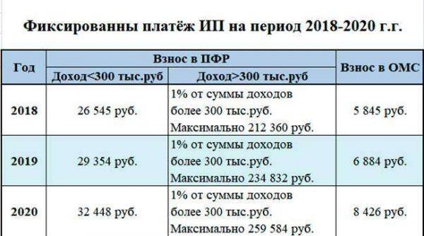 Уменьшение налога на взносы для ИП (УСН 6%) свыше 300000 в 2020