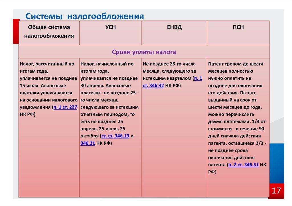 Виды предпринимательской деятельности в России основные формы и примеры предпринимательства