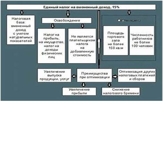 ЕНВД - виды деятельности и коды ОКВЭД